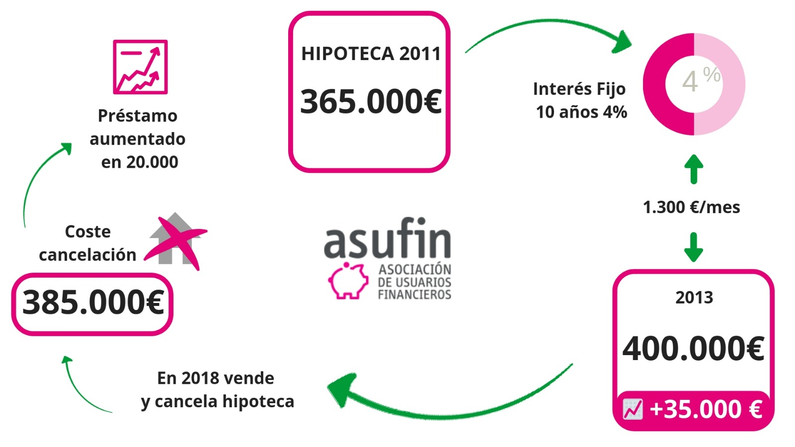 UCI: Demanda colectiva de ASUFIN contra UCI para anular la HIPOTECA ASIMÉTRICA