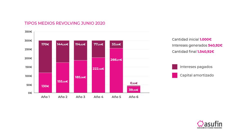 Barómetro Revolving 2020