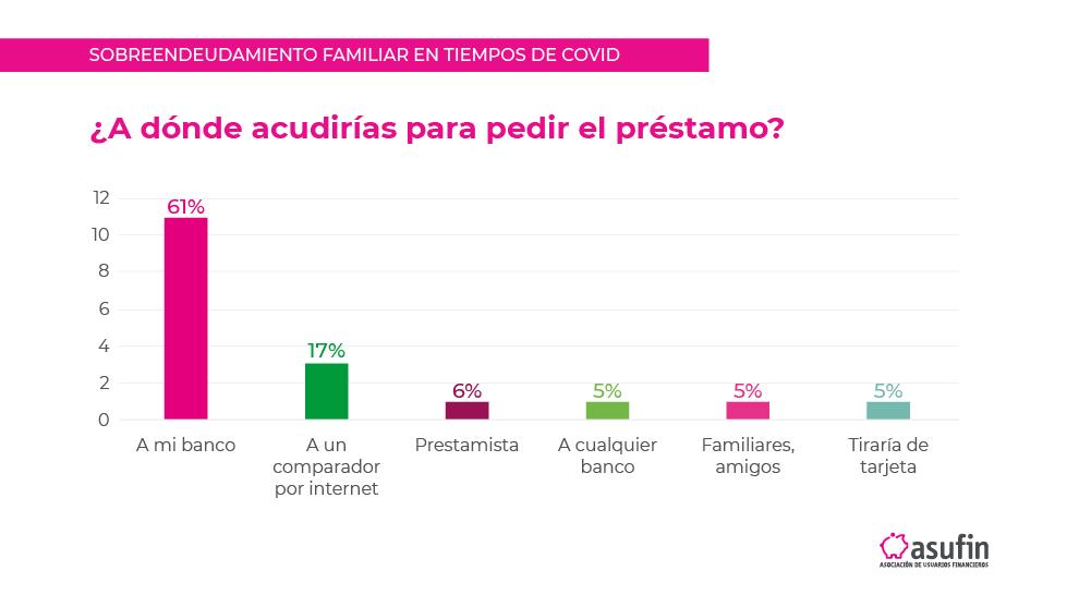 RESULTADOS WEBINAR SOBREENDEUDAMIENTO EN TIEMPOS DE COVID